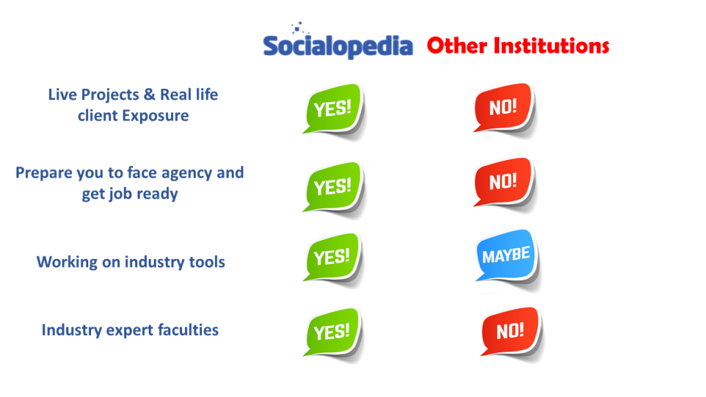 Best Digital Marketing Institute - Socialopedia