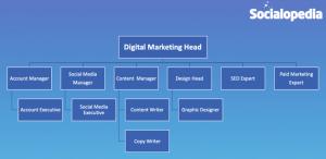 Careers in Digital Marketing in India - Mumbai, Delhi, Kolkatta, Pune